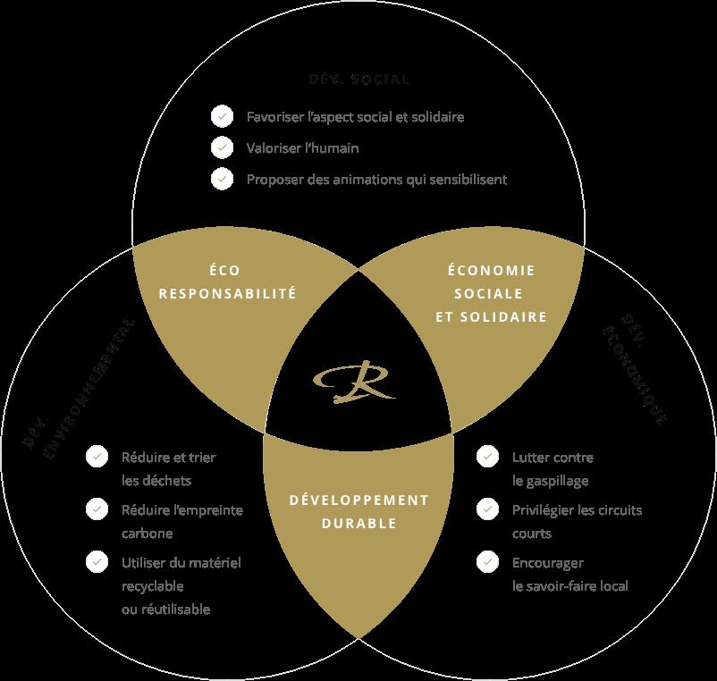 schema-enjeux-developpement-durable-renaud-traiteur